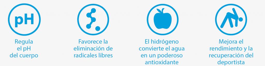 Resumen de las 4 principales ventajas del Hidrógeno Molecular H2